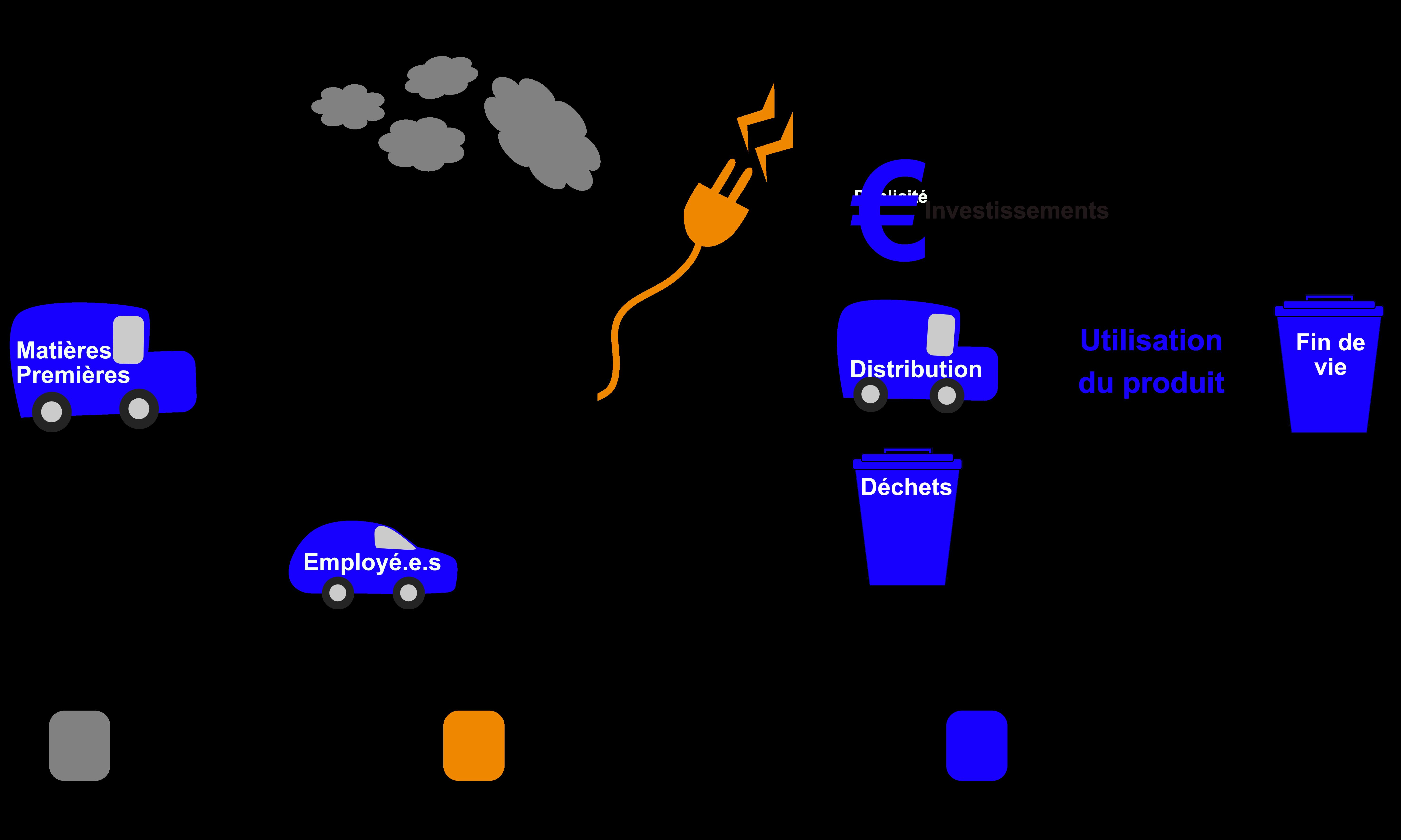 CCC Scope emission GES